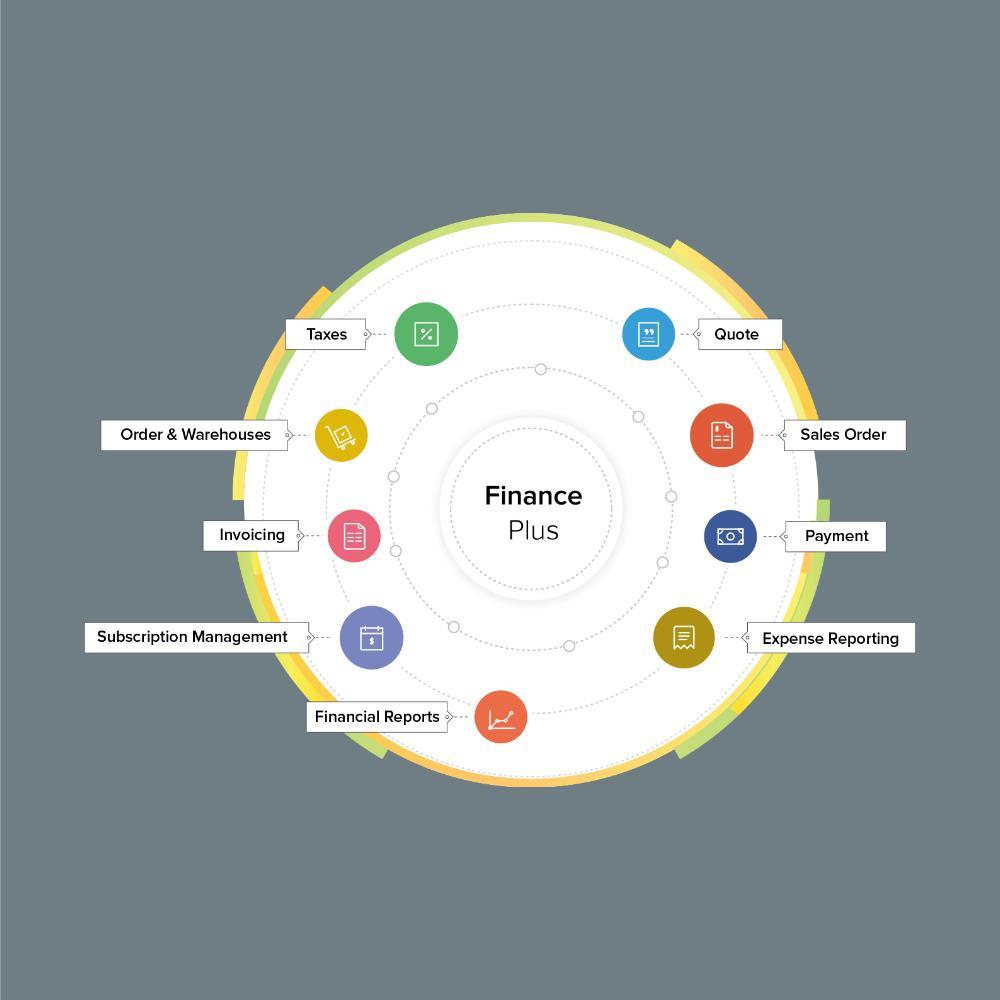 Zoho finance - startup flame